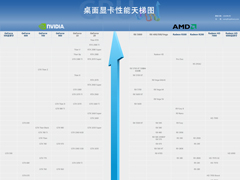 2020年2月显卡天梯图:桌面级显卡性能天梯图最新版