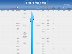 2020年2月最新手机CPU性能天梯图:手机处理器天梯图